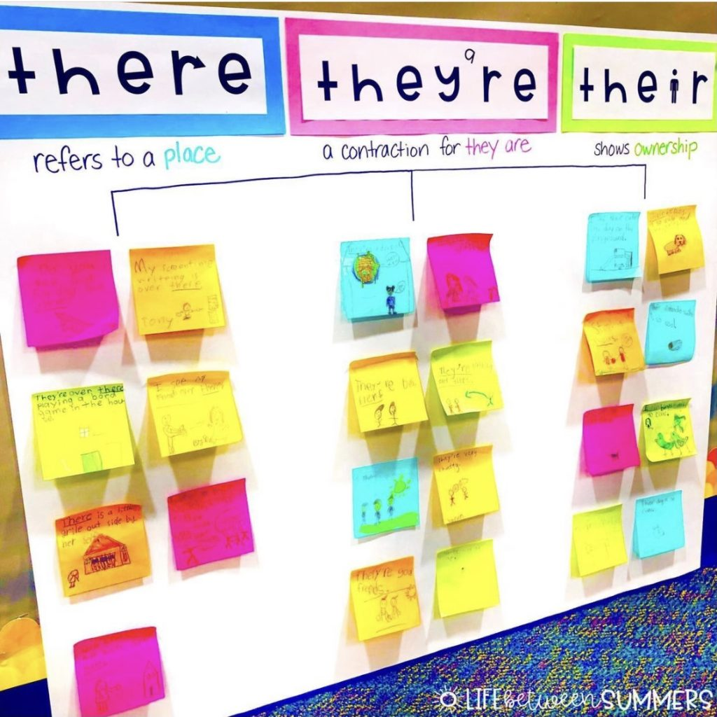 Anchor chart for there, they're, their